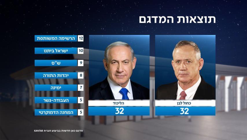 Elections israéliennes : les deux criminels Netanyahu et Gantz au coude à coude